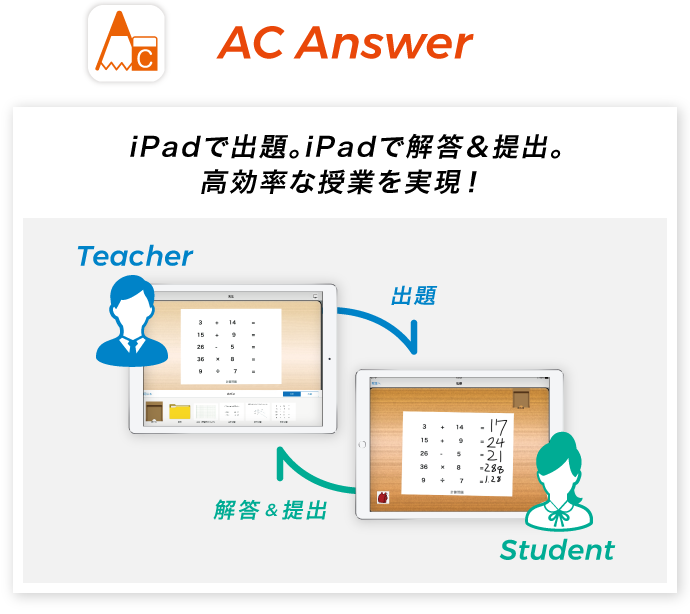 図:AC Answer