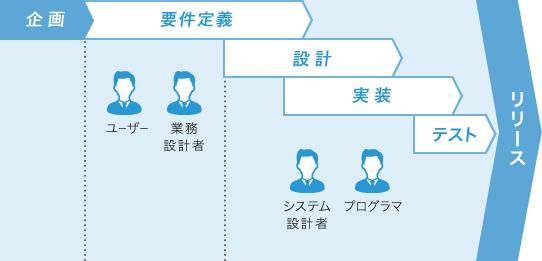 図:ウォーターフォール型開発手法
