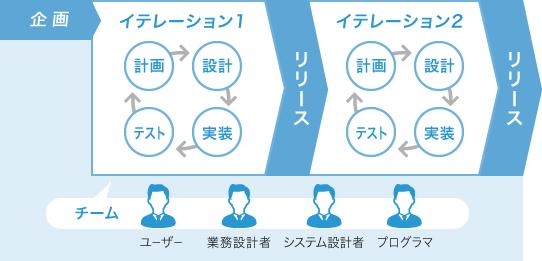 図:アジャイル型開発手法