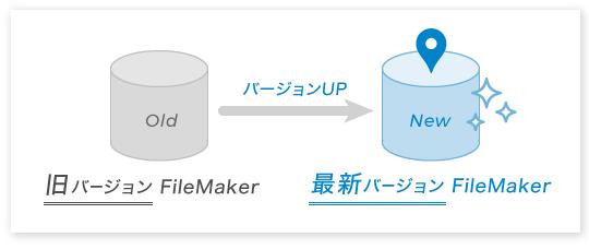 図:旧バージョンのFileMaker®システムを、最新バージョンのFileMakerシステムへバージョンアップ
