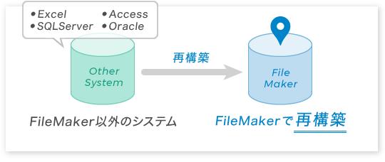 図:Excel、Access、VBなどで構築されているシステムを、FileMaker®を活用したシステムへ再構築