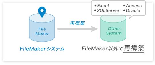 図:FileMakerで構築されているシステムを、Excel、Access、VBなどの多言語で再構築