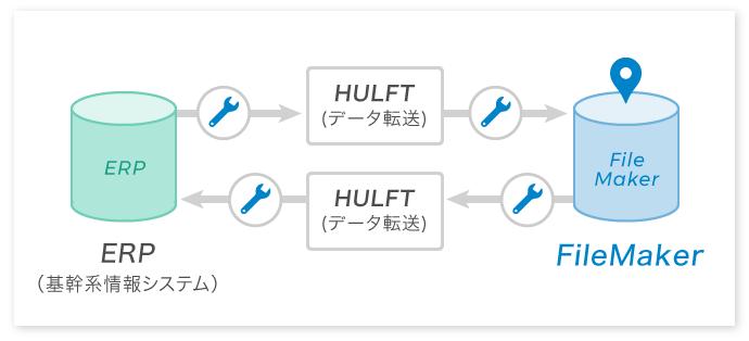図:FileMakerとERPの連携例