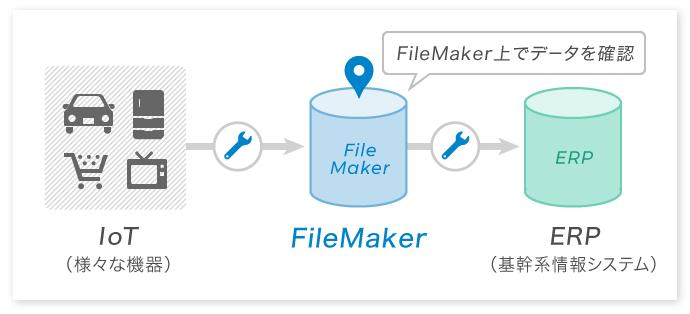 図:IoTから抜き取った情報をFileMaker上で確認し、ERP等ヘデータ送信