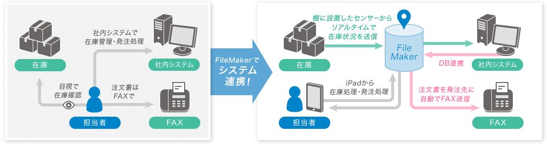 図:FileMaker®の活用例