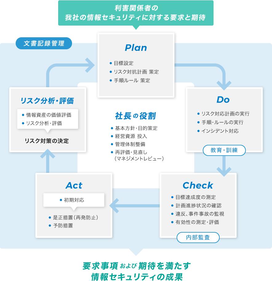 図:情報セキュリティマネジメント PDCAサイクル
