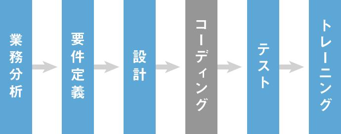 図:製造業メーカー様向けERP導入支援